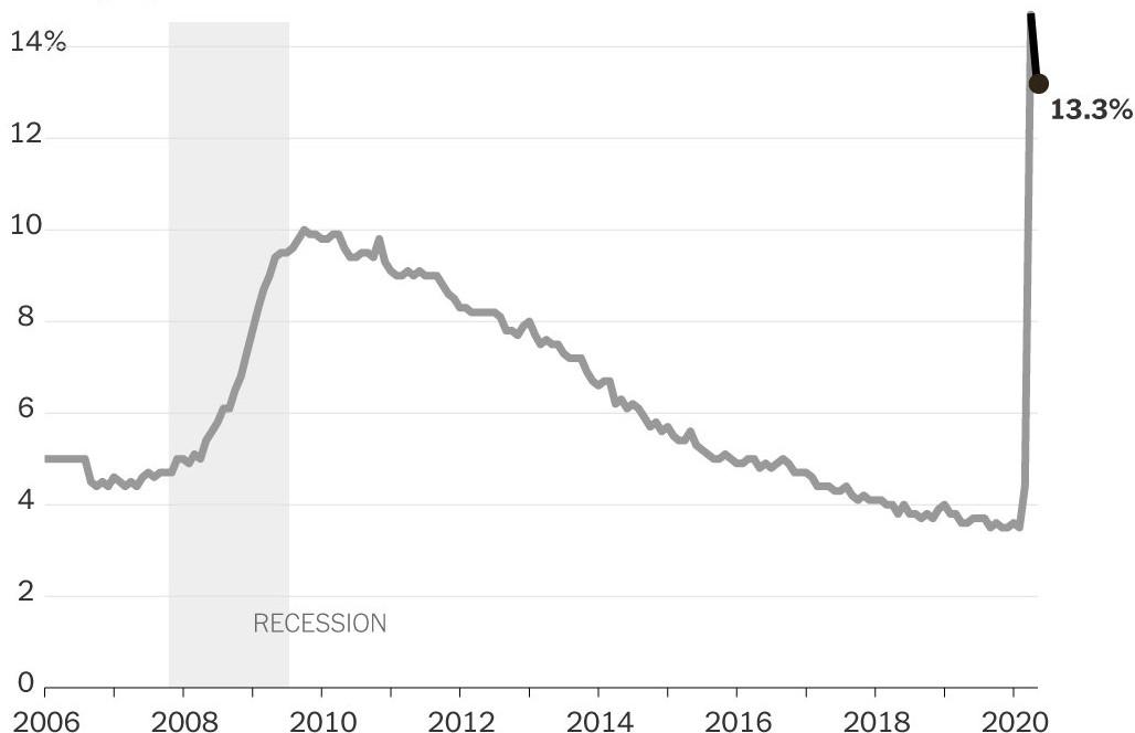 アメリカ失業率