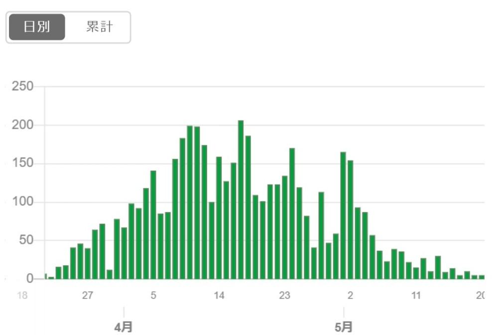 202004-05東京感染者数