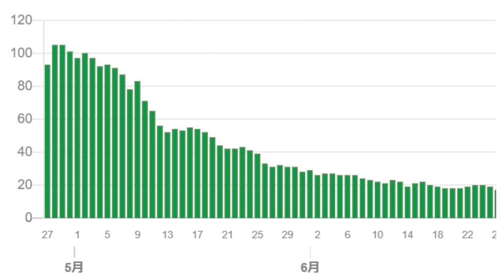 5月頃の重症者数の推移