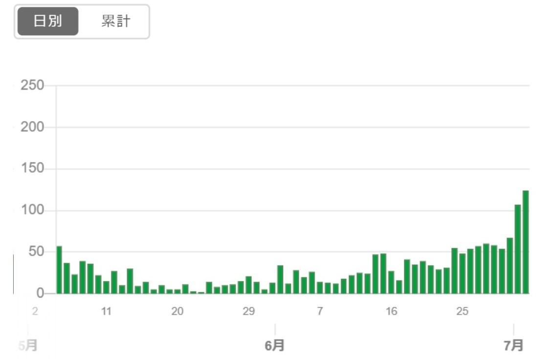 20200703東京感染者数