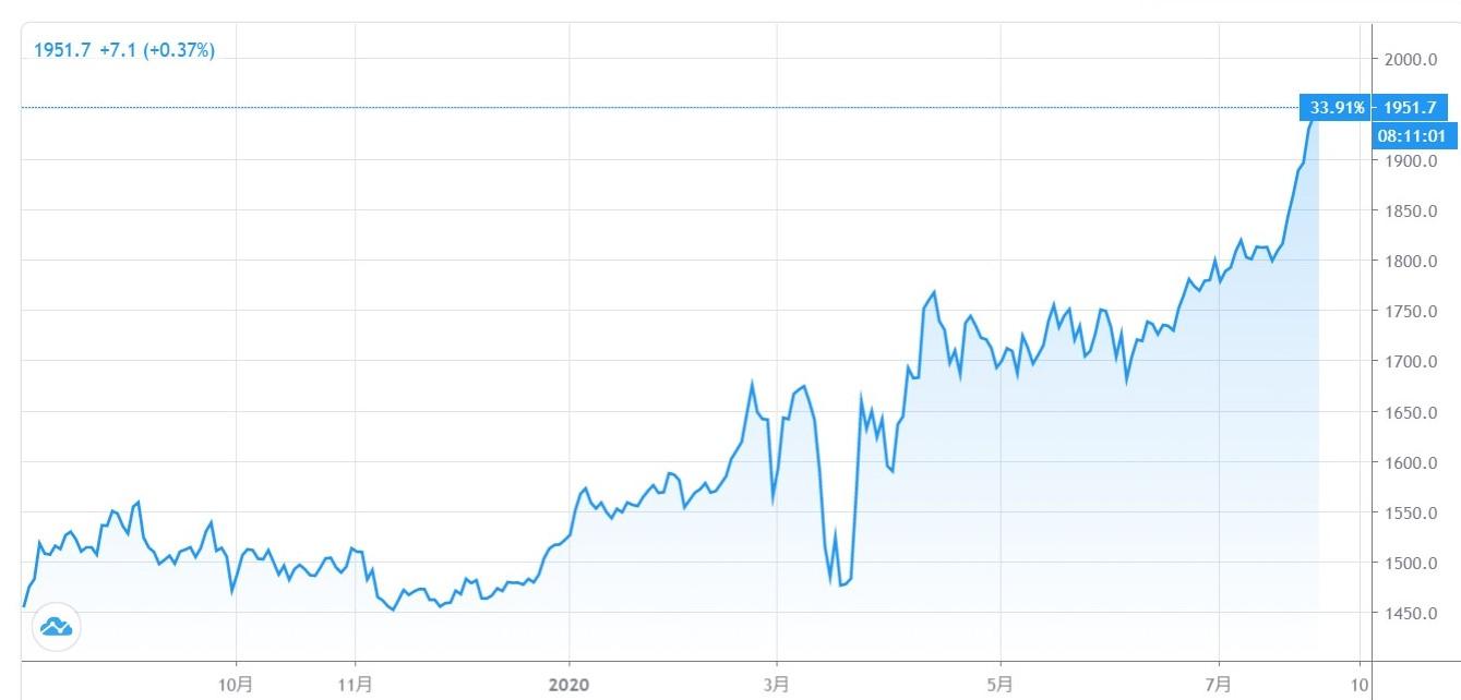 20200729の金チャート