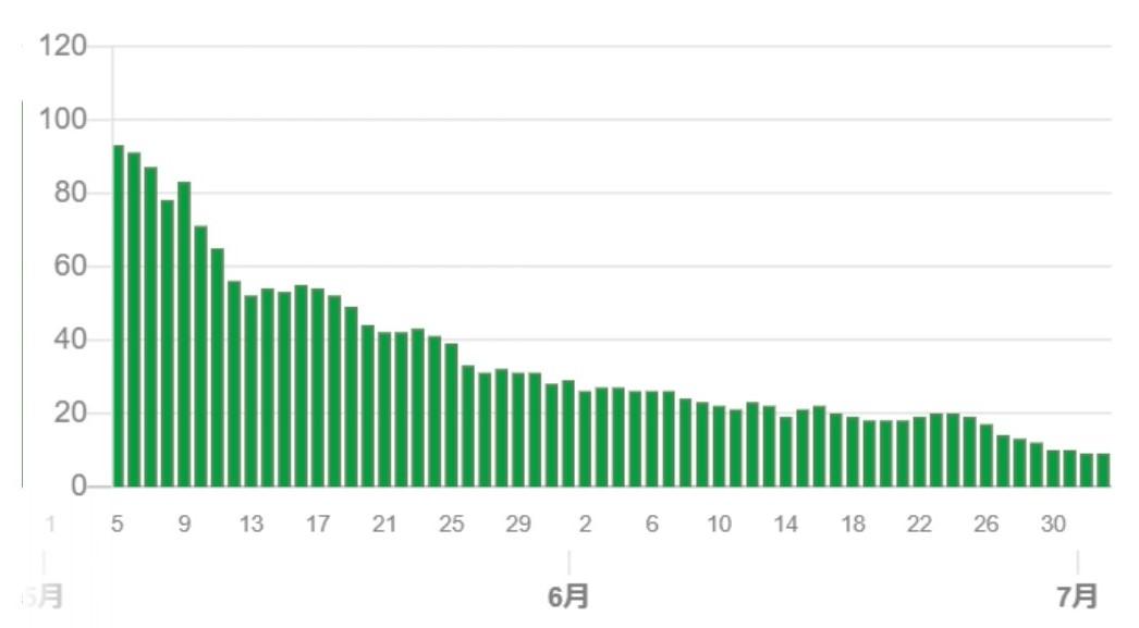 7月の重症者数の推移