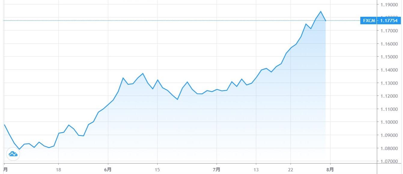 20200801ユーロドルのチャート