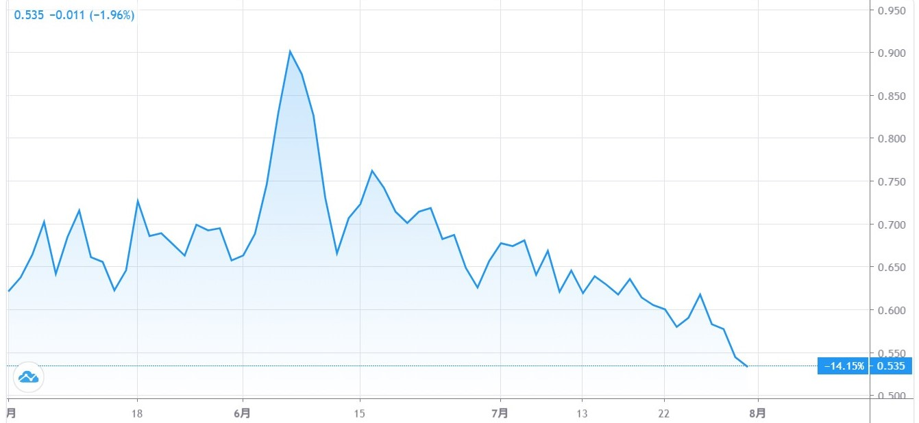 20200801US10年債のチャート