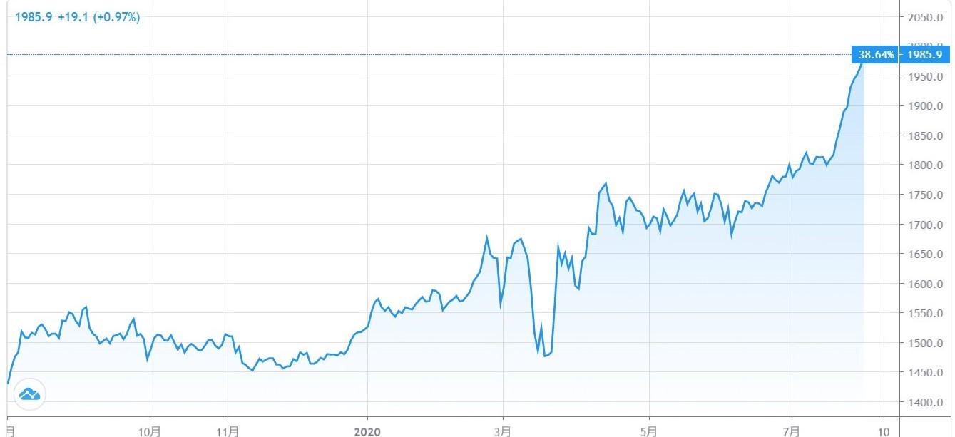 2020801の金チャート