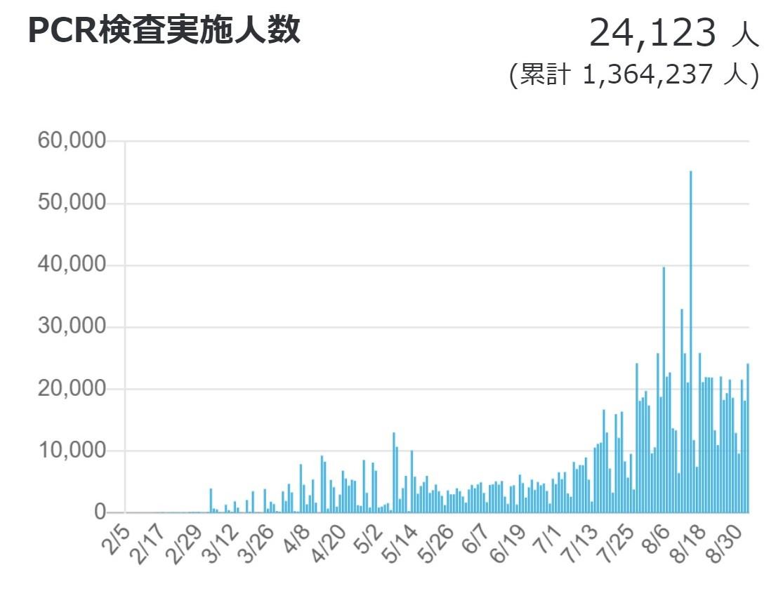 20200902厚労省PCR検査数