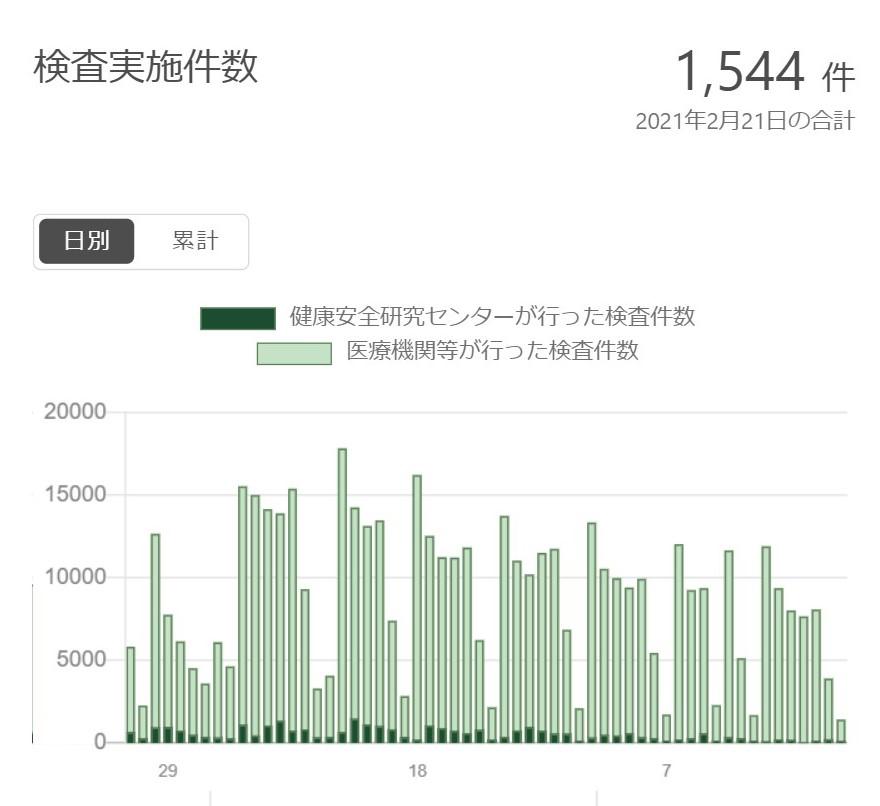 東京のPCR検査数