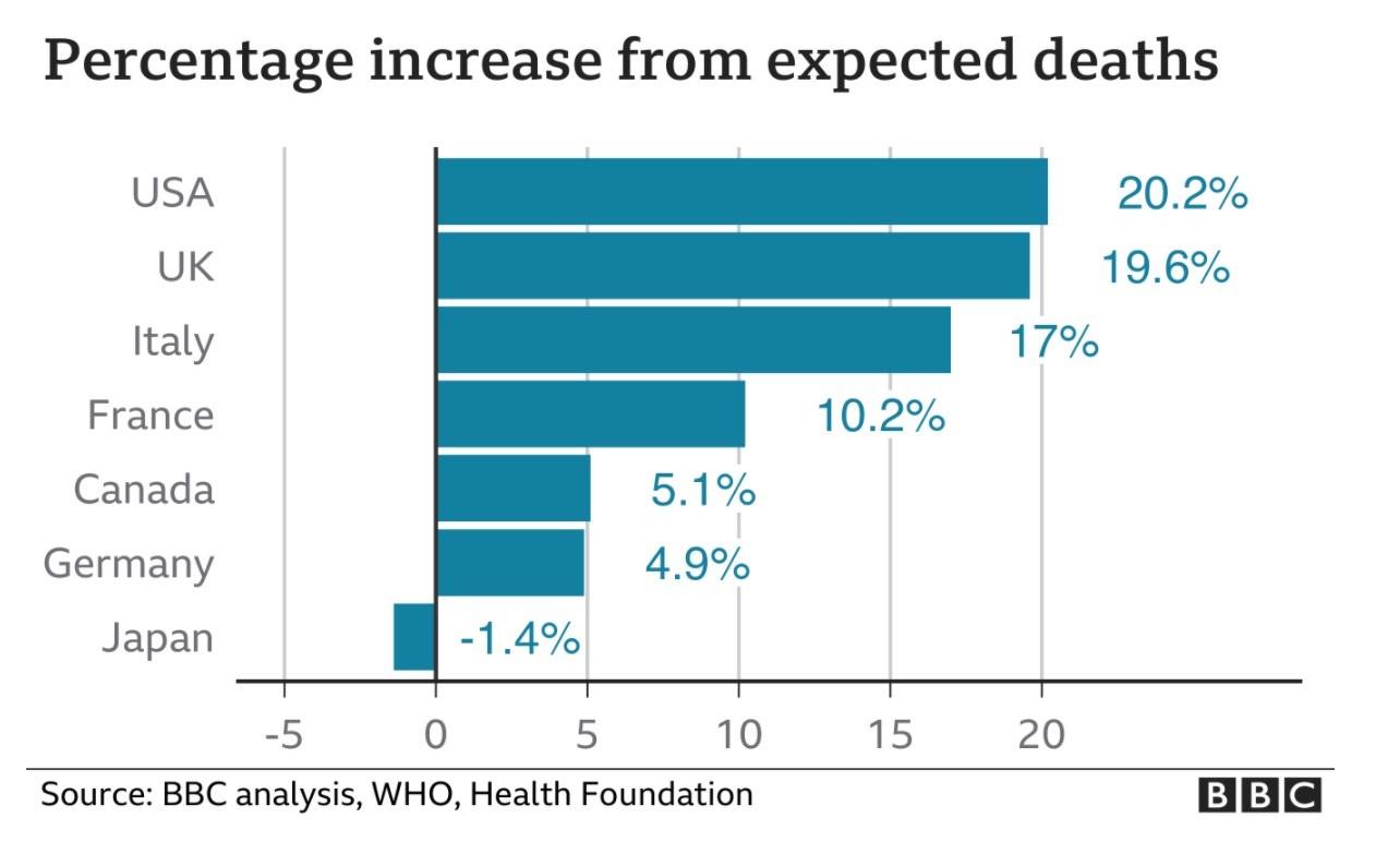 BBCの各国超過死亡者数