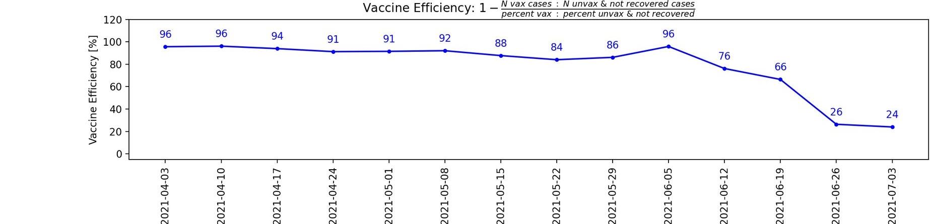 ワクチン効果